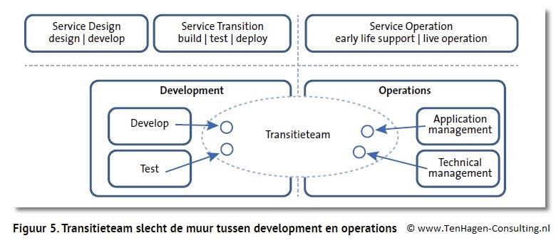 Figuur 5 DevOps (Artikel Informatie 02-2016)