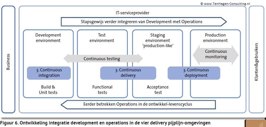 Figuur 6 DevOps (Artikel Informatie 02-2016)